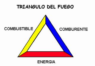 Triángulo y tetraedro del fuego